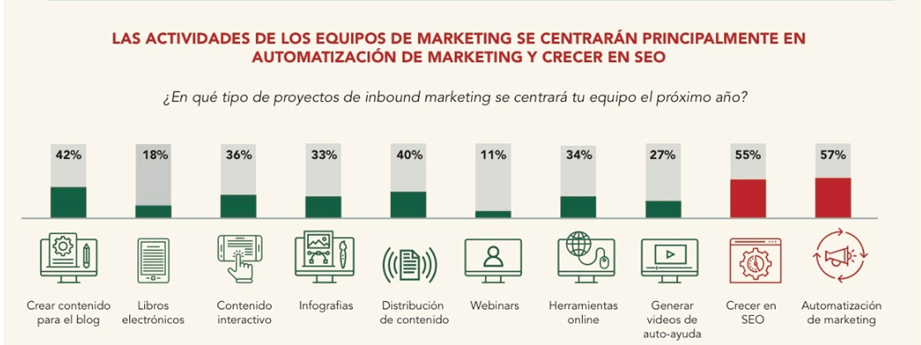 industria del Marketing